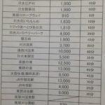 鬼怒川温泉駅から日光江戸村やワールドスクウェアなどの循環バス乗り場と時刻表